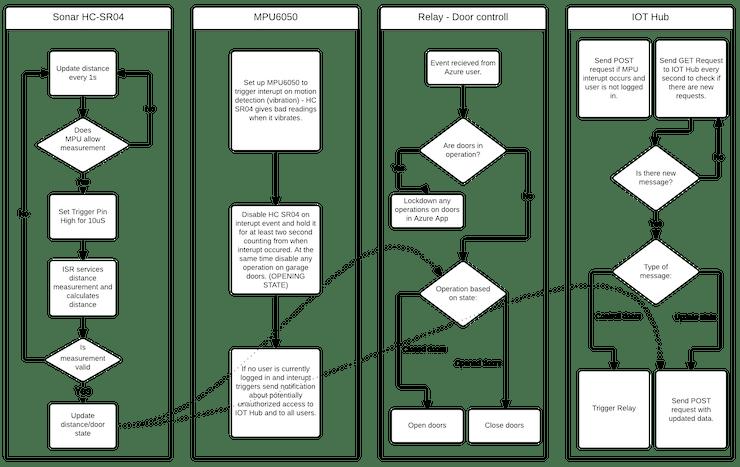 Flowchart for Arduino
