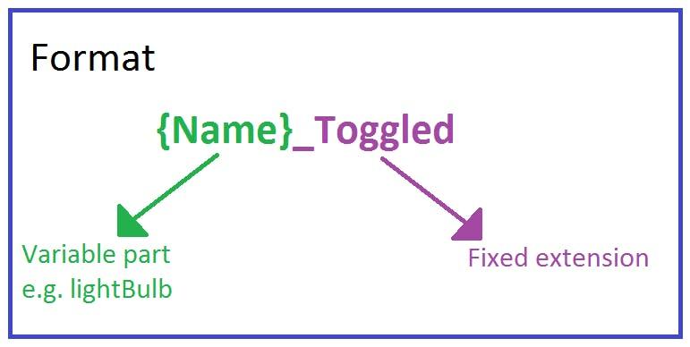 Method name format