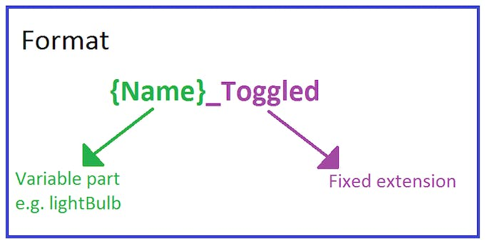 Method name format