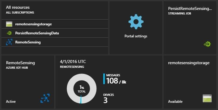 Example Azure Portal Dashboard