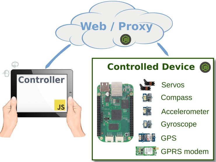 An overview of the remote control solution.