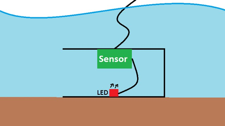 Quick sketch of the sensor system under water