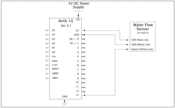 Schematics Diagram for Water Flow Sensor and Artik 10