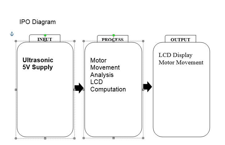 Input - Process - Output Diagram of the Project