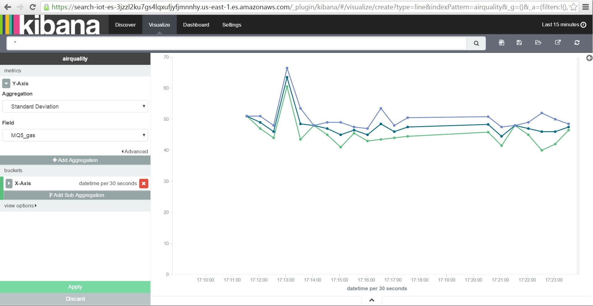 Kibana Visualizes our Data