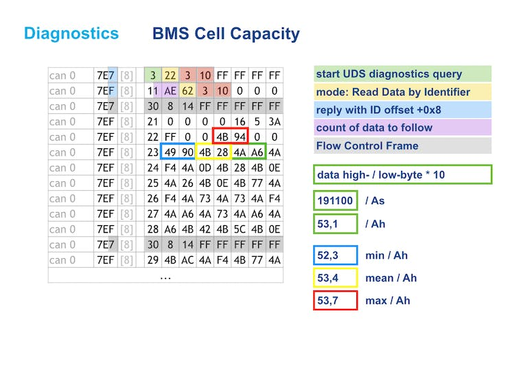 cell capacities