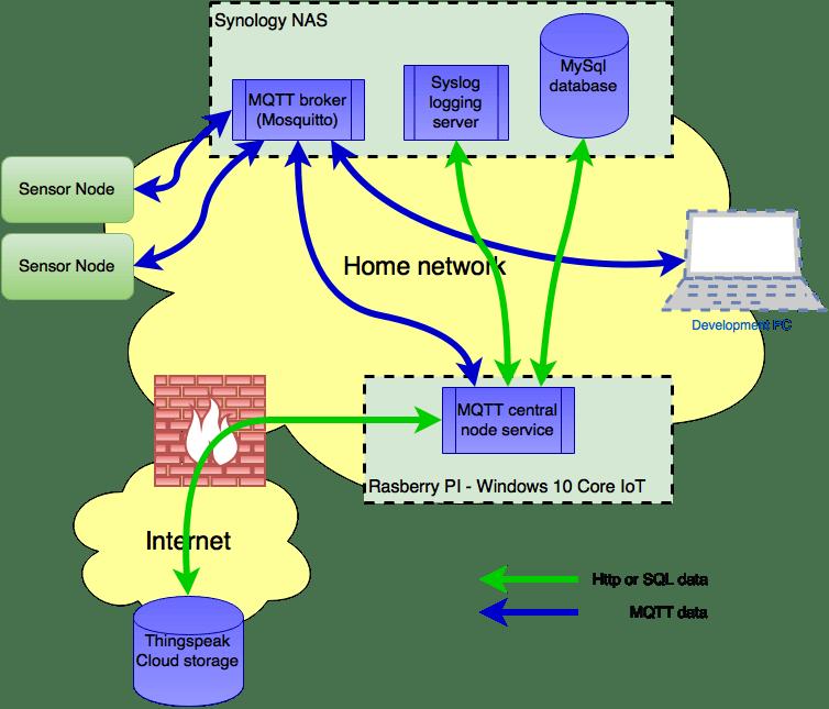 Network setup and data streams