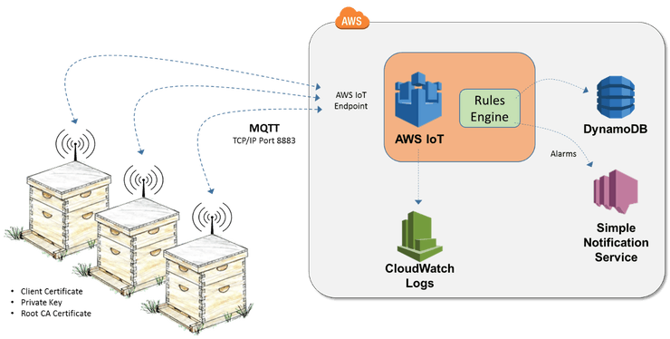 Figure 1: Logical architecture for AWS IoT beehives