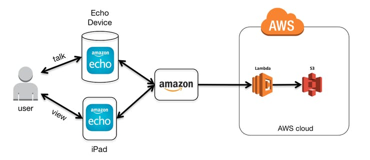 Context Diagram for integrating an Alexa Skill with AWS