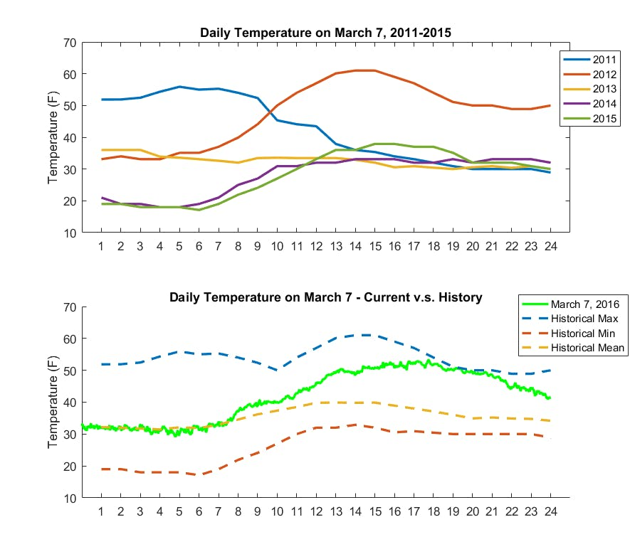 Temperature on March 7th, 2011-2016