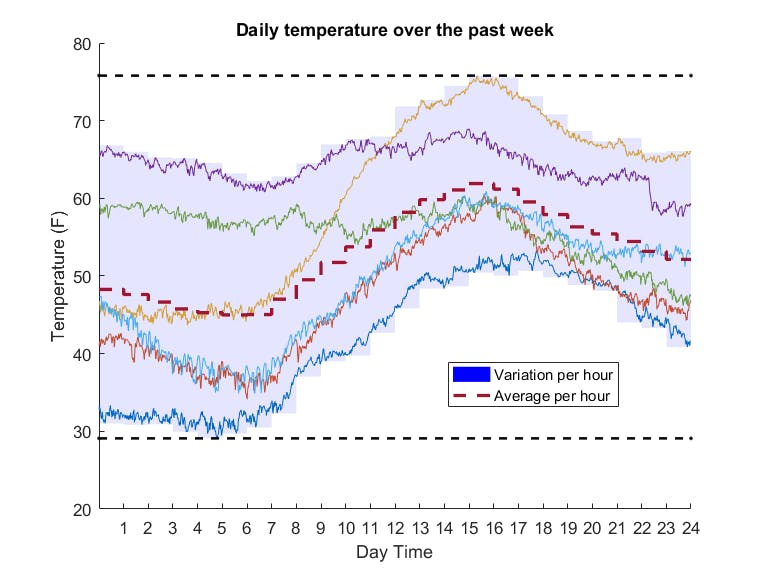 Daily Temperature Statistics