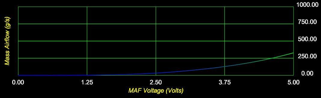 MAF voltage (V) vs. Mass air flow (g/s)