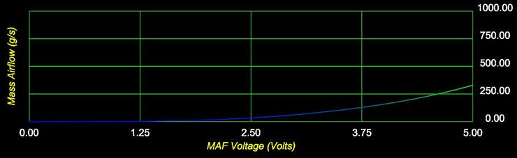 MAF voltage (V) vs. Mass air flow (g/s)