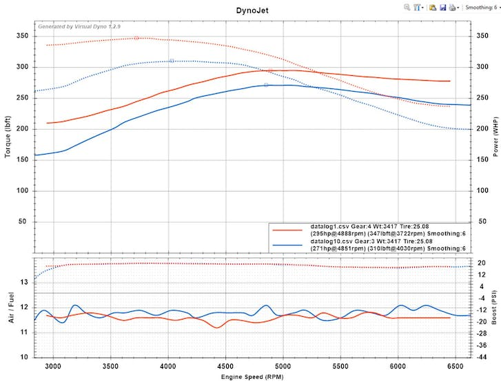 Dyno graph comparison between 93 Octane and 50/50 e85/93 octane