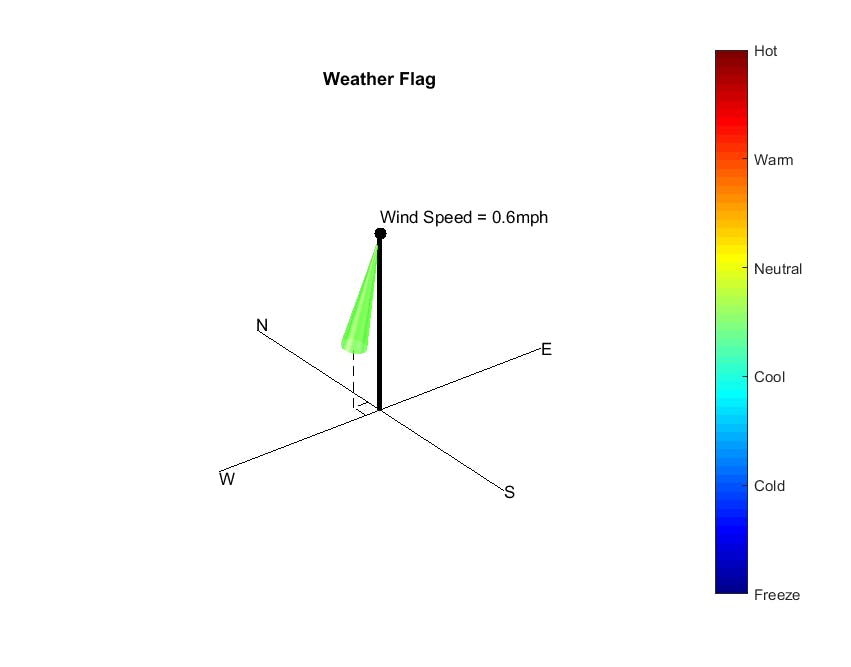 Weather Flag