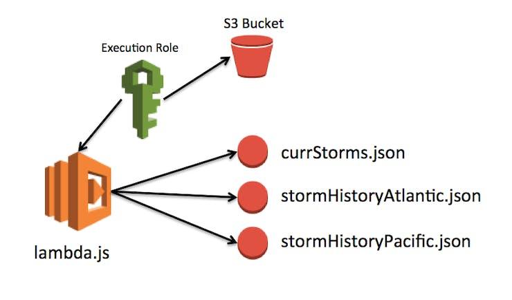 AWS configuration