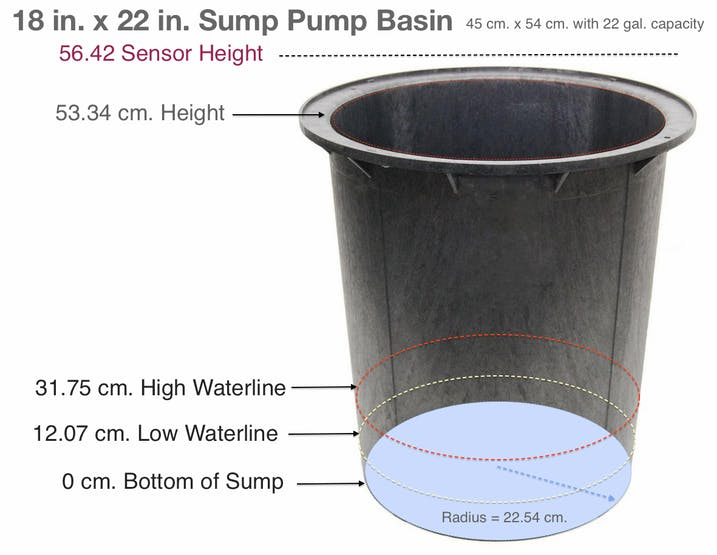 This sump pump triggers a discharge at 32 centimeters with approx. 14 gallons of water