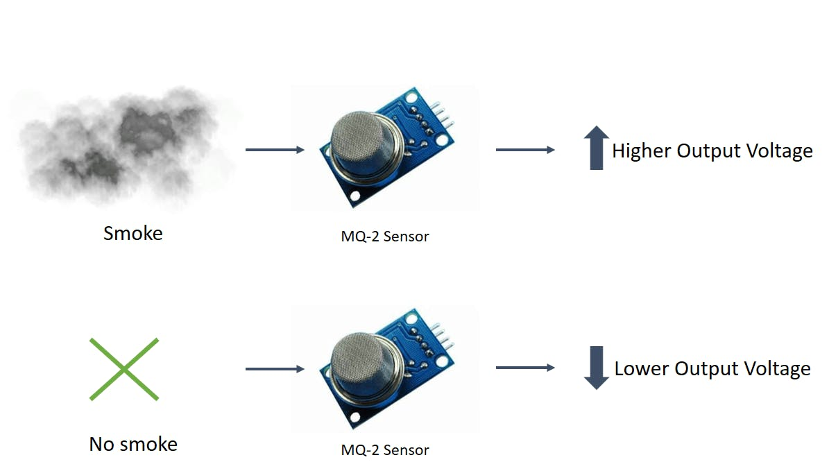 Smoke Detection Using Mq 2 Gas Sensor Arduino Project Hub Water Level Indicator Circuit