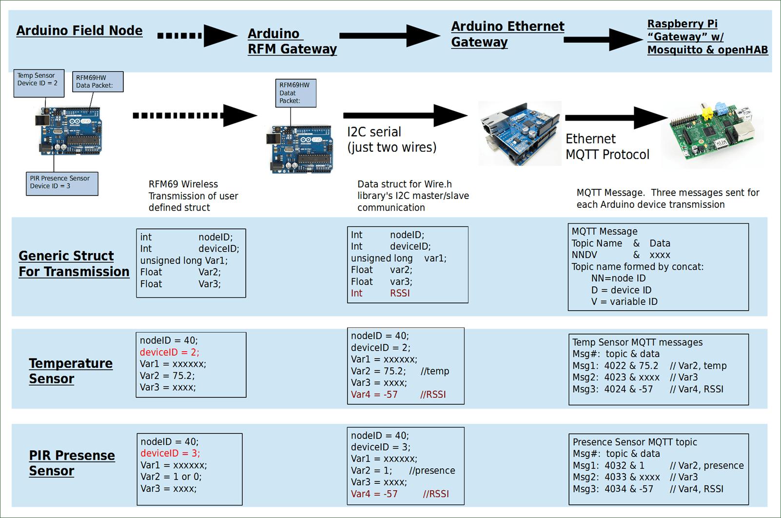 Translation of wireless data to MQTT publishes