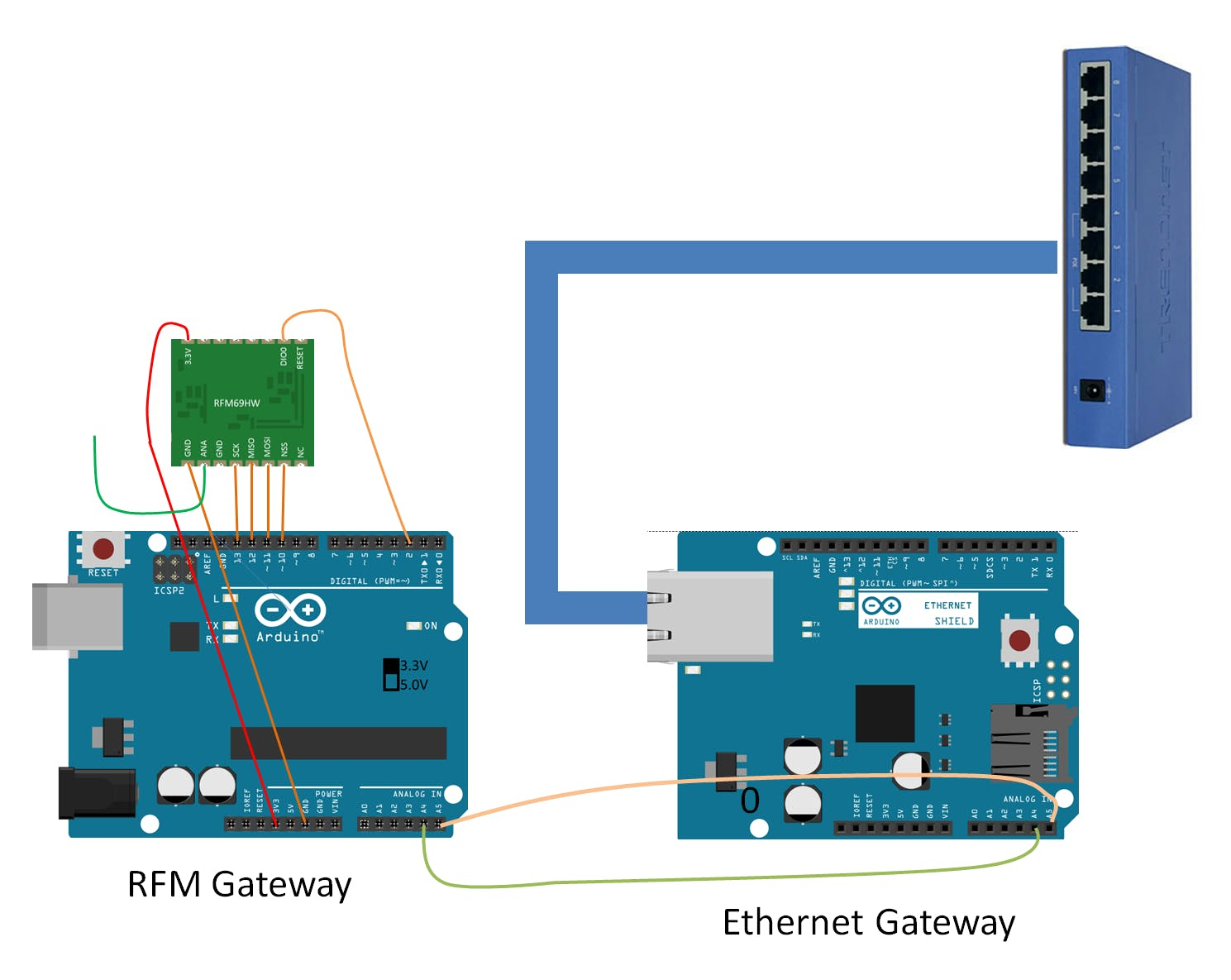 Arduino gateways