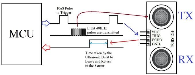 Ultrasonic Sensor Theory