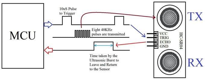 Ultrasonic Sensor Theory