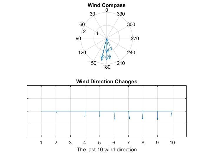 Wind Direction Change