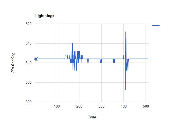 Astounding Lightningdetectorcircuit Basic Electronics Wiring Diagram Wiring Database Rimengelartorg
