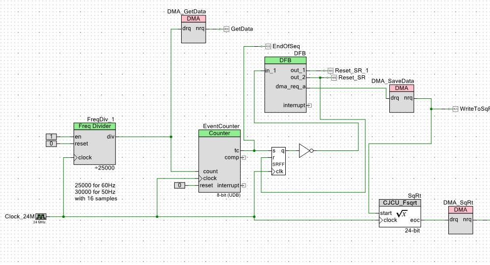 The complete RMS system in realized in hardware. Note the addition of some external pins to aid with debugging.