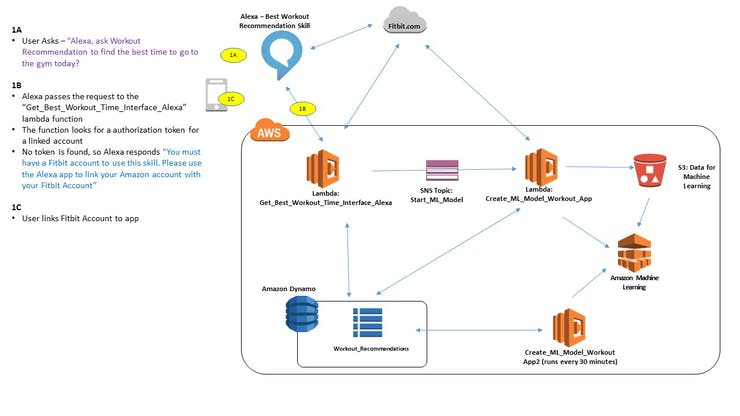 Architectcure and Interation Diagram between Alexa, Fitbit and AWS - Linking the users Fitbit to the Alexa skill