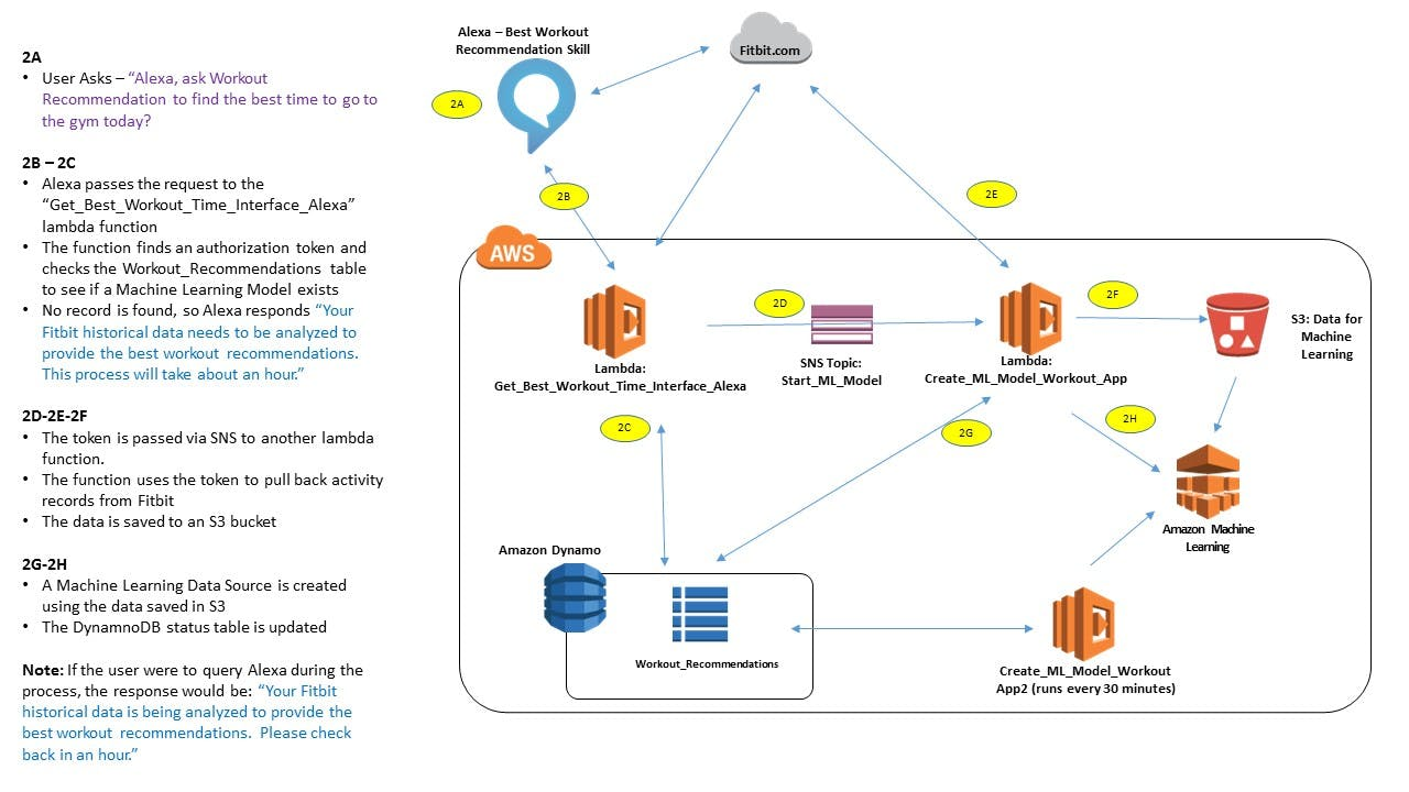 Architectcure and Interation Diagram between Alexa, Fitbit and AWS - Building a Machine Learning model for the user