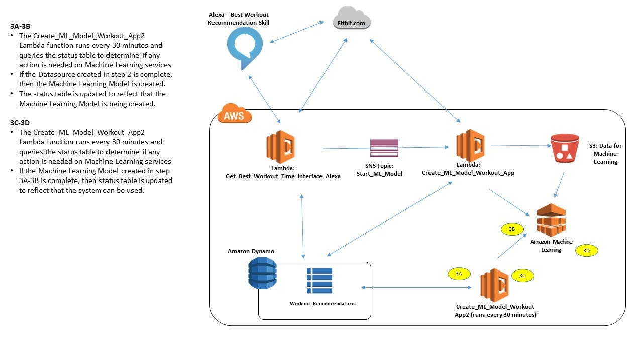 Architectcure and Interation Diagram between Alexa, Fitbit and AWS - Finalizing the Machine Learnig Model Build