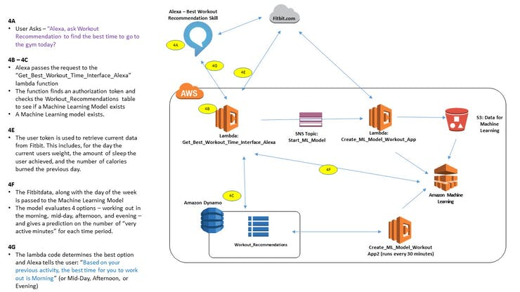 Architectcure and Interation Diagram between Alexa, Fitbit and AWS - Using the Model to Make a Recommendation
