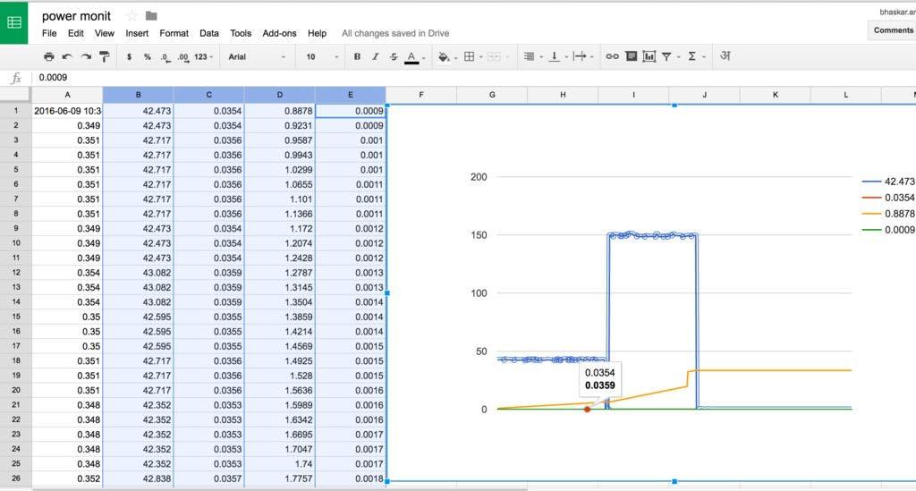 energy monit google graph