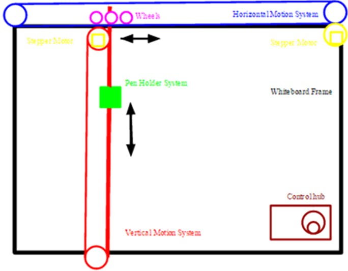 Figure 1. An initial concept diagram of the Etch-A-Whiteboard's layout.
