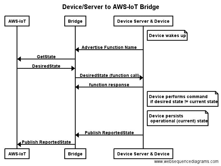 Particle to AWS-IOT proxy - Particle Projects