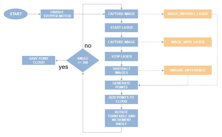 Figure 7: Complete flowchart for steps required to scan a complete 3D object