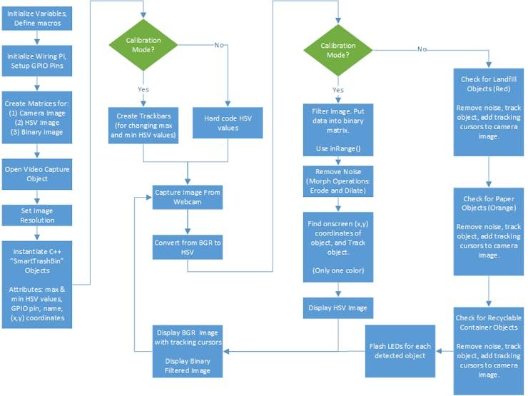 Flow Diagram of Code