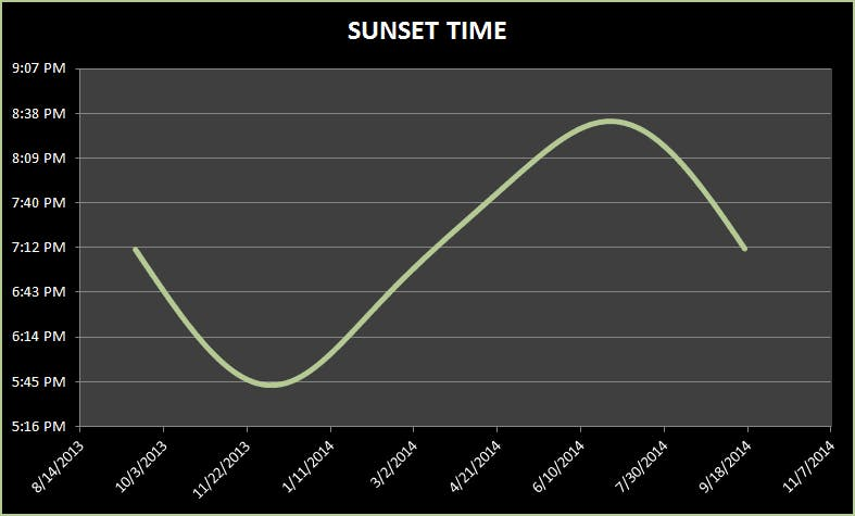 """Figure 1 - Sunset time variation at my location (note: time axis is """"DST time"""" a.k.a """"summer time"""")"""