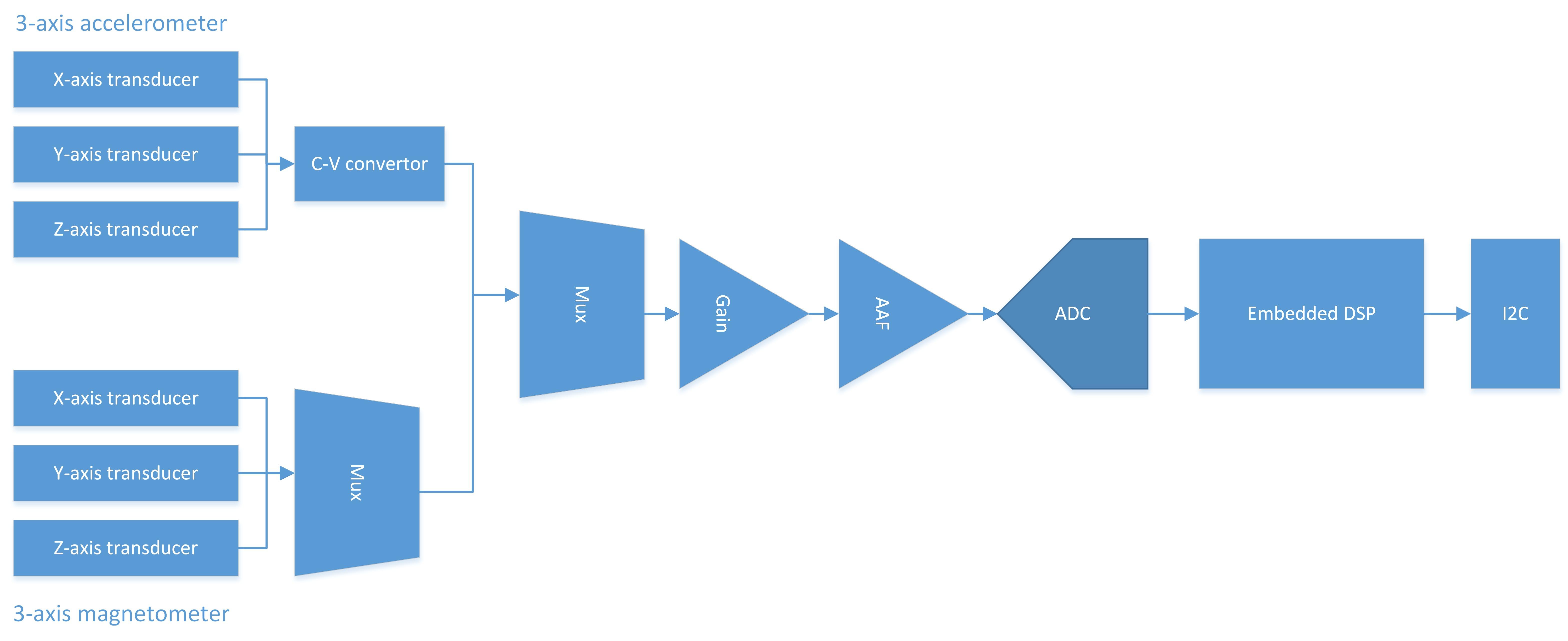 FXOS8700CQ Block Diagram
