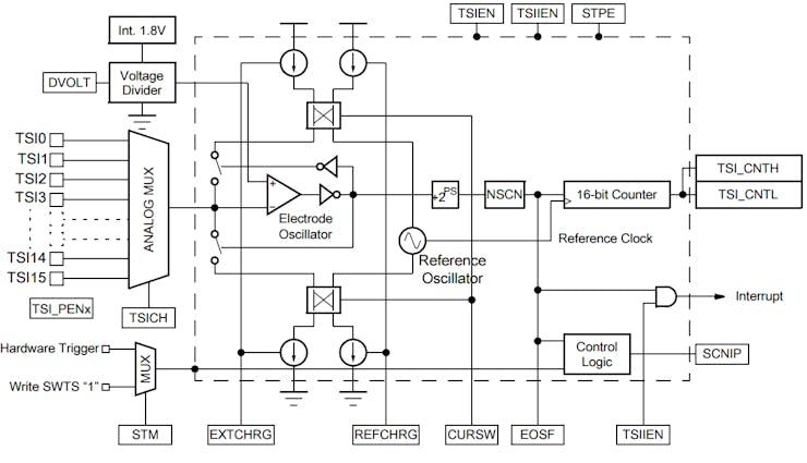 TSI Block Diagram