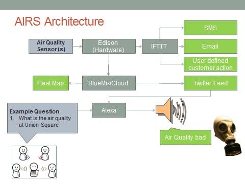 AIRS Architecture Diagram