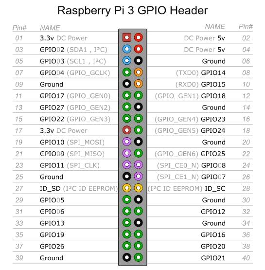 Raspberry Pi 3 GPIO Graph