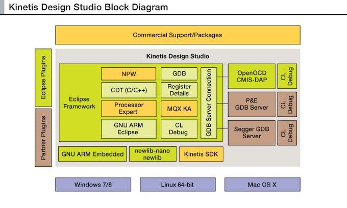 KDS Block Diagram
