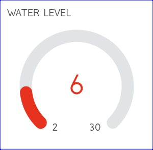 Water reservoir level: red bar indicates how empty¹ is.