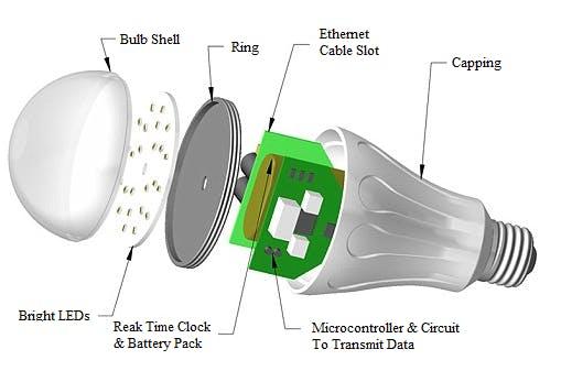 lifi transmitting data through cbyge smart bulbs. Black Bedroom Furniture Sets. Home Design Ideas