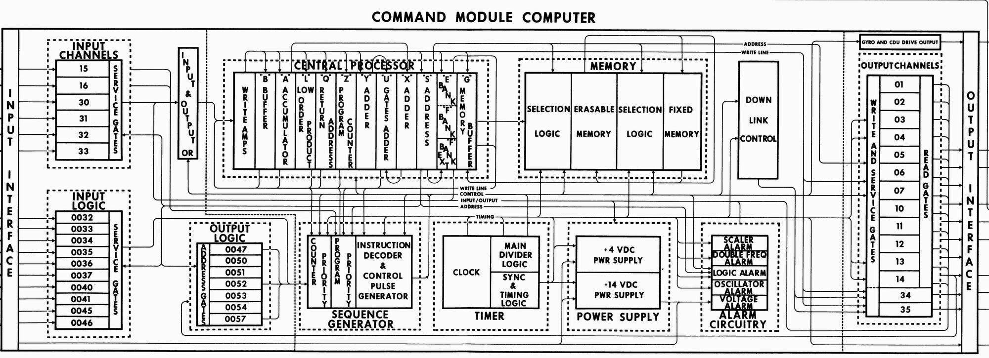 Apollo Guidance Computer Interface For Inertial Navigation