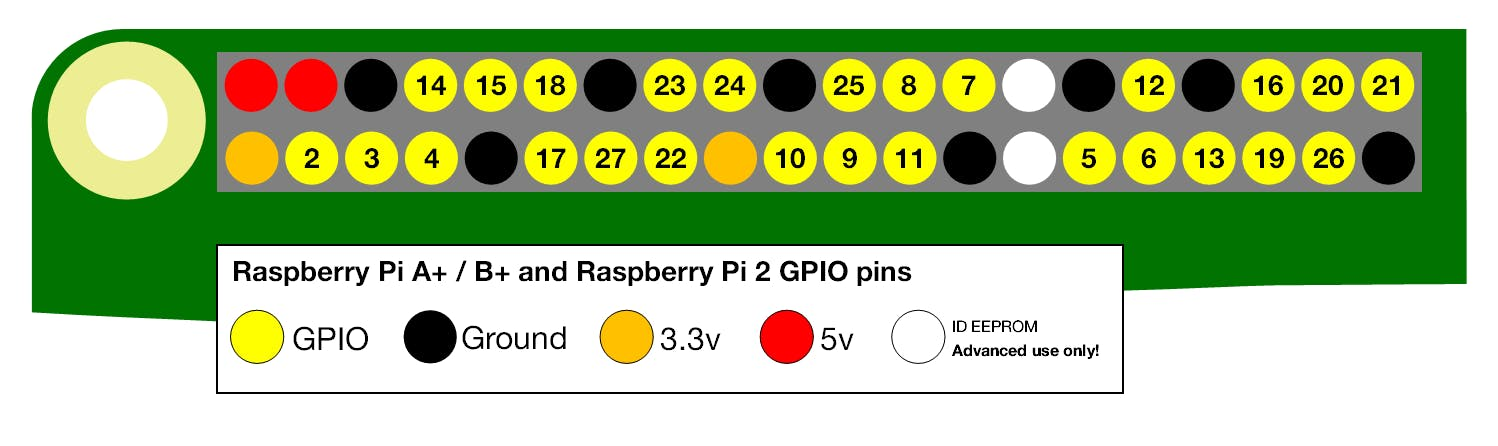 GPIO Numbers Layout