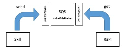 Using SQS to connect Alexa to a Raspberry Pi