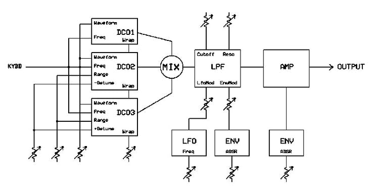 dsp-G1 synth structure